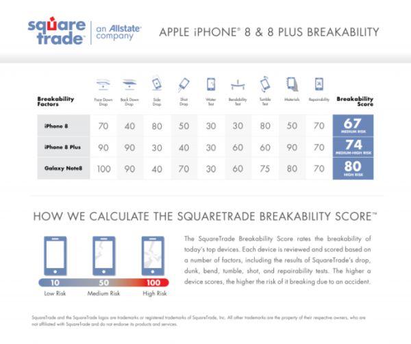 iphone-8 rezultate
