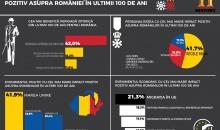 Studiu HISTORY: Regele Mihai si Ceausescu, in topul personalitatilor din ultimul secol preferate de romani